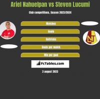 Ariel Nahuelpan vs Steven Lucumi h2h player stats