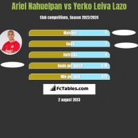 Ariel Nahuelpan vs Yerko Leiva Lazo h2h player stats