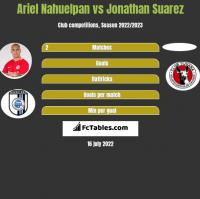 Ariel Nahuelpan vs Jonathan Suarez h2h player stats