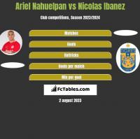 Ariel Nahuelpan vs Nicolas Ibanez h2h player stats