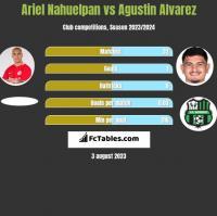 Ariel Nahuelpan vs Agustin Alvarez h2h player stats