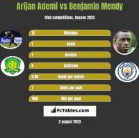 Arijan Ademi vs Benjamin Mendy h2h player stats