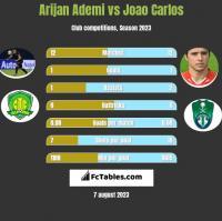 Arijan Ademi vs Joao Carlos h2h player stats