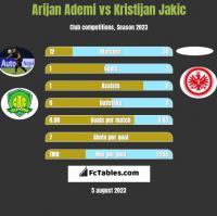 Arijan Ademi vs Kristijan Jakic h2h player stats