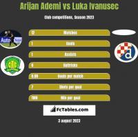 Arijan Ademi vs Luka Ivanusec h2h player stats