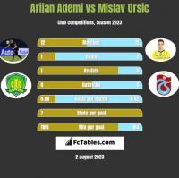 Arijan Ademi vs Mislav Orsic h2h player stats