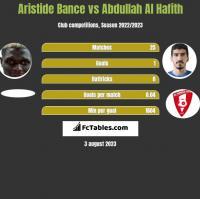 Aristide Bance vs Abdullah Al Hafith h2h player stats