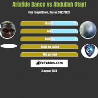 Aristide Bance vs Abdullah Otayf h2h player stats