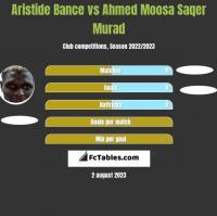 Aristide Bance vs Ahmed Moosa Saqer Murad h2h player stats