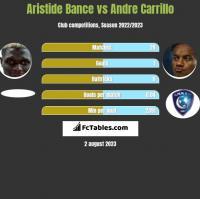 Aristide Bance vs Andre Carrillo h2h player stats