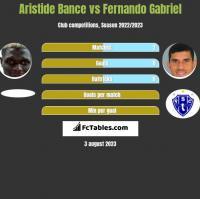 Aristide Bance vs Fernando Gabriel h2h player stats