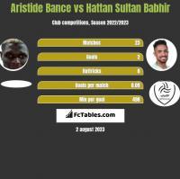 Aristide Bance vs Hattan Sultan Babhir h2h player stats