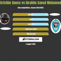 Aristide Bance vs Ibrahim Saeed Mohamed h2h player stats