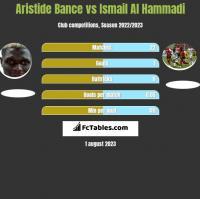 Aristide Bance vs Ismail Al Hammadi h2h player stats