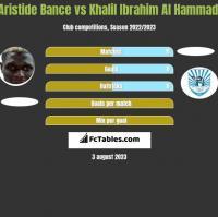 Aristide Bance vs Khalil Ibrahim Al Hammadi h2h player stats