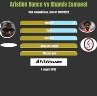 Aristide Bance vs Khamis Esmaeel h2h player stats