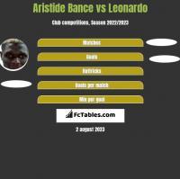 Aristide Bance vs Leonardo h2h player stats