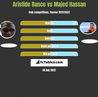 Aristide Bance vs Majed Hassan h2h player stats