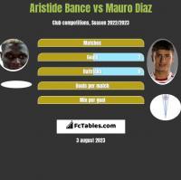 Aristide Bance vs Mauro Diaz h2h player stats