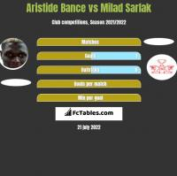 Aristide Bance vs Milad Sarlak h2h player stats