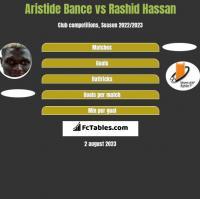 Aristide Bance vs Rashid Hassan h2h player stats