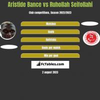 Aristide Bance vs Ruhollah Seifollahi h2h player stats