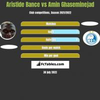 Aristide Bance vs Amin Ghaseminejad h2h player stats