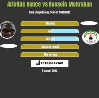 Aristide Bance vs Hossein Mehraban h2h player stats