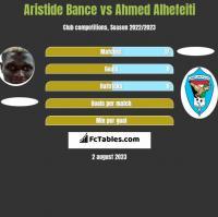 Aristide Bance vs Ahmed Alhefeiti h2h player stats