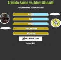 Aristide Bance vs Adeel Alchadli h2h player stats