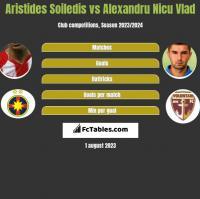 Aristides Soiledis vs Alexandru Nicu Vlad h2h player stats