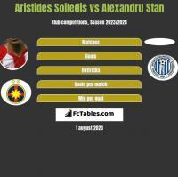 Aristides Soiledis vs Alexandru Stan h2h player stats