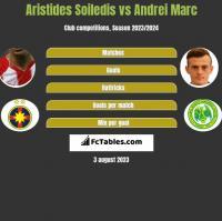 Aristides Soiledis vs Andrei Marc h2h player stats