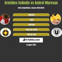 Aristides Soiledis vs Andrei Muresan h2h player stats