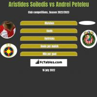 Aristides Soiledis vs Andrei Peteleu h2h player stats