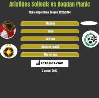 Aristides Soiledis vs Bogdan Planic h2h player stats