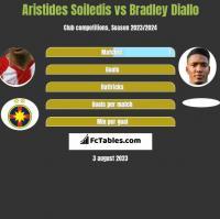 Aristides Soiledis vs Bradley Diallo h2h player stats