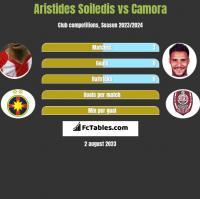 Aristides Soiledis vs Camora h2h player stats