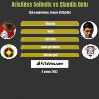 Aristides Soiledis vs Claudiu Belu h2h player stats