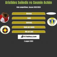 Aristides Soiledis vs Cosmin Achim h2h player stats