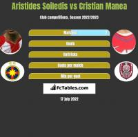 Aristides Soiledis vs Cristian Manea h2h player stats