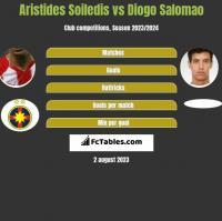 Aristides Soiledis vs Diogo Salomao h2h player stats