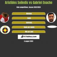 Aristides Soiledis vs Gabriel Enache h2h player stats
