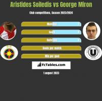 Aristides Soiledis vs George Miron h2h player stats