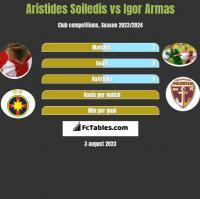 Aristides Soiledis vs Igor Armas h2h player stats