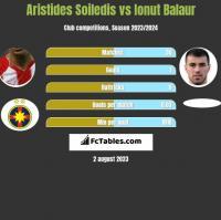 Aristides Soiledis vs Ionut Balaur h2h player stats