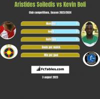 Aristides Soiledis vs Kevin Boli h2h player stats