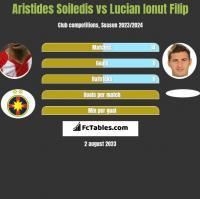 Aristides Soiledis vs Lucian Ionut Filip h2h player stats
