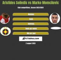 Aristides Soiledis vs Marko Momcilovic h2h player stats