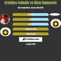 Aristides Soiledis vs Risto Radunovic h2h player stats